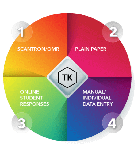 TEKScore is a web-based tool for scoring and analyzing local TEKS-based assessments.